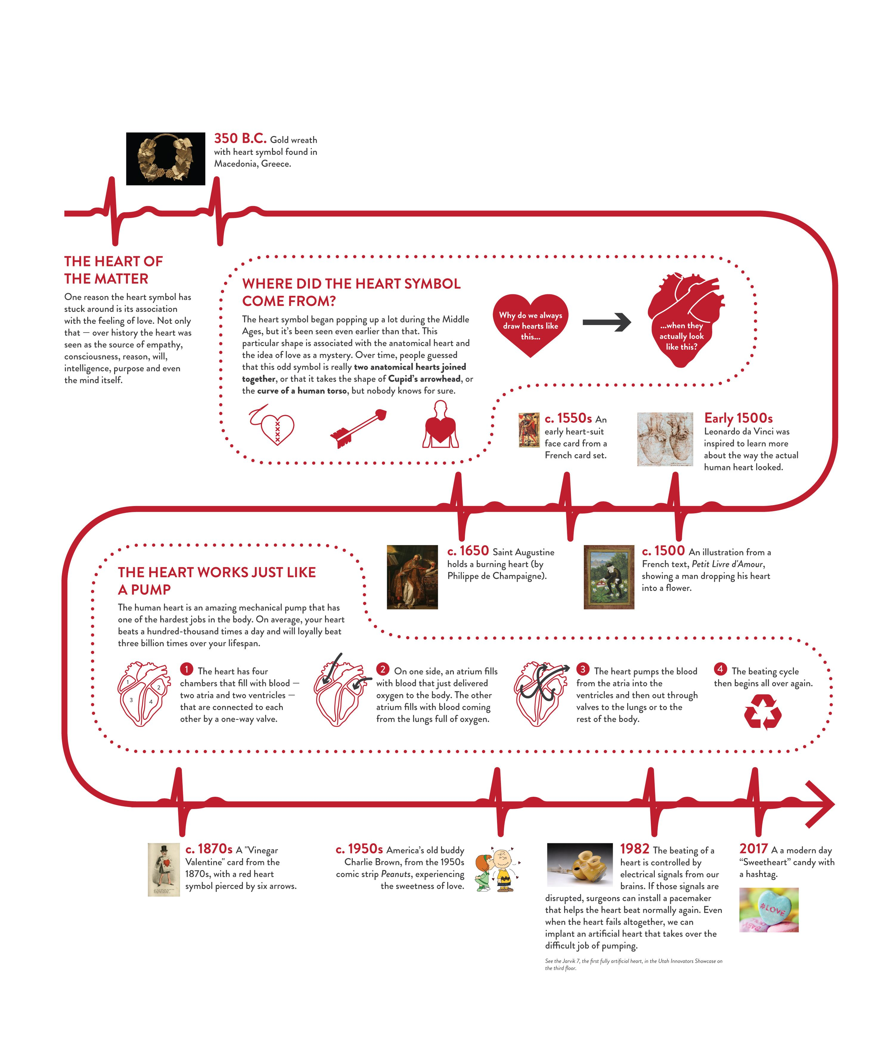 How Was The Heart Symbol Created Valentinesday Crafts History