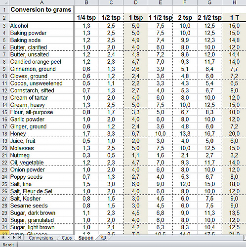 Burden Converter Tablespoons To Grams Metric Conversion
