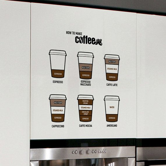 20 State Of The Art Modern Kitchen Designs: The Proportions Of Ingredients For Coffee Drinks Words DIY