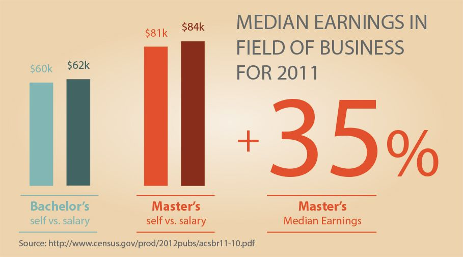 Earnings With A Masters Degree Mba Business And Economics Online Education Bachelor Master