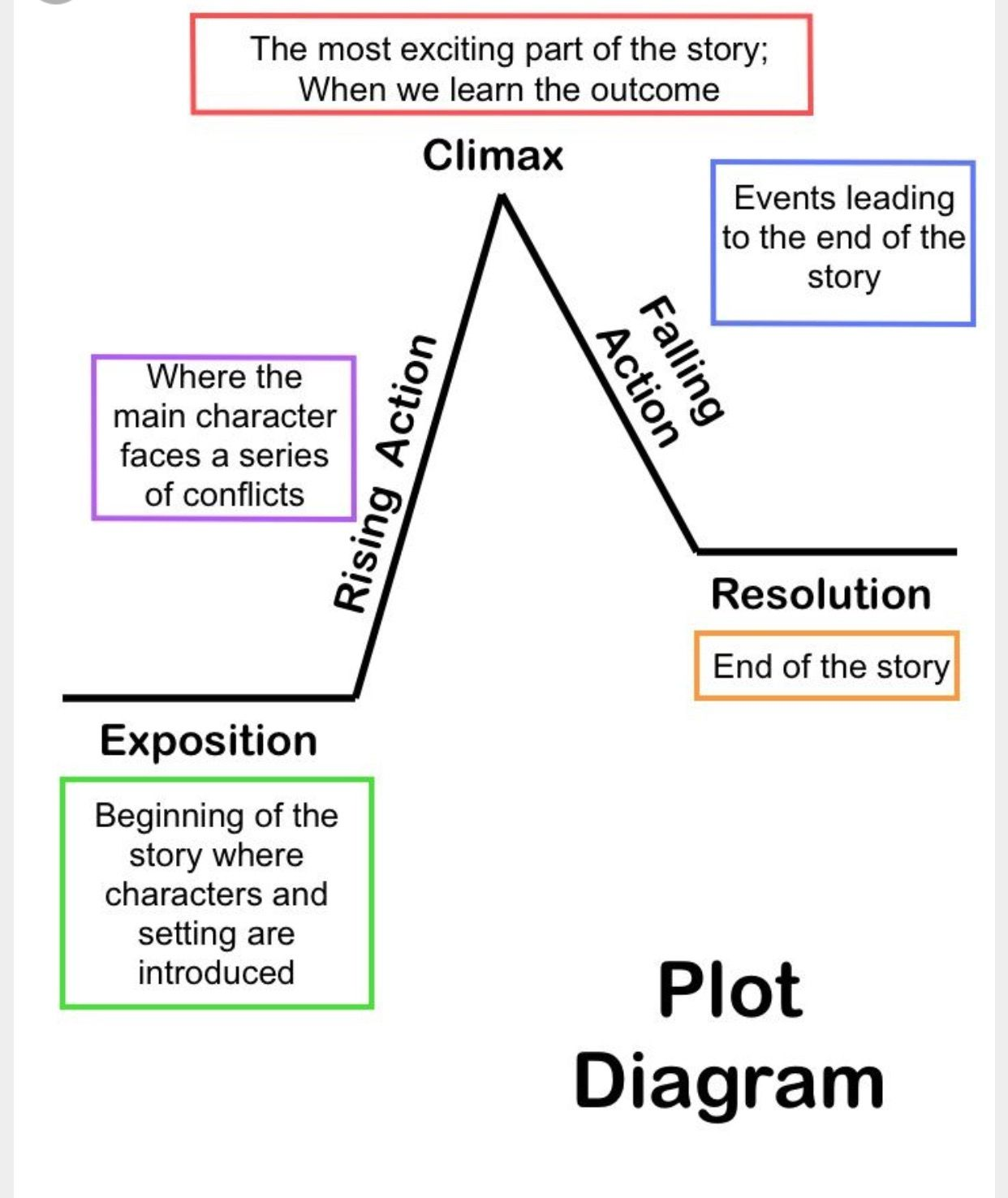 Pin by heidi apelt devincent on englishlanguage arts pinterest summarizing short stories story elements and conflicti use the diagram a lot for teaching plot structure this is a great breakdown of the chart pooptronica Gallery