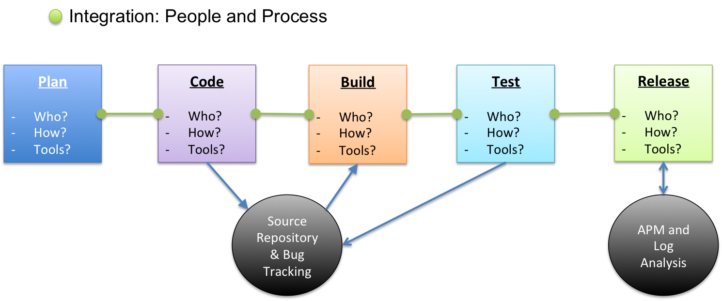 What is a DevOps Pipeline? Increase knowledge
