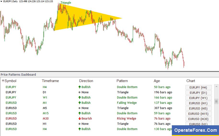Chart Pattern Dashboard Forex Mt4 Indicator Https Operateforex