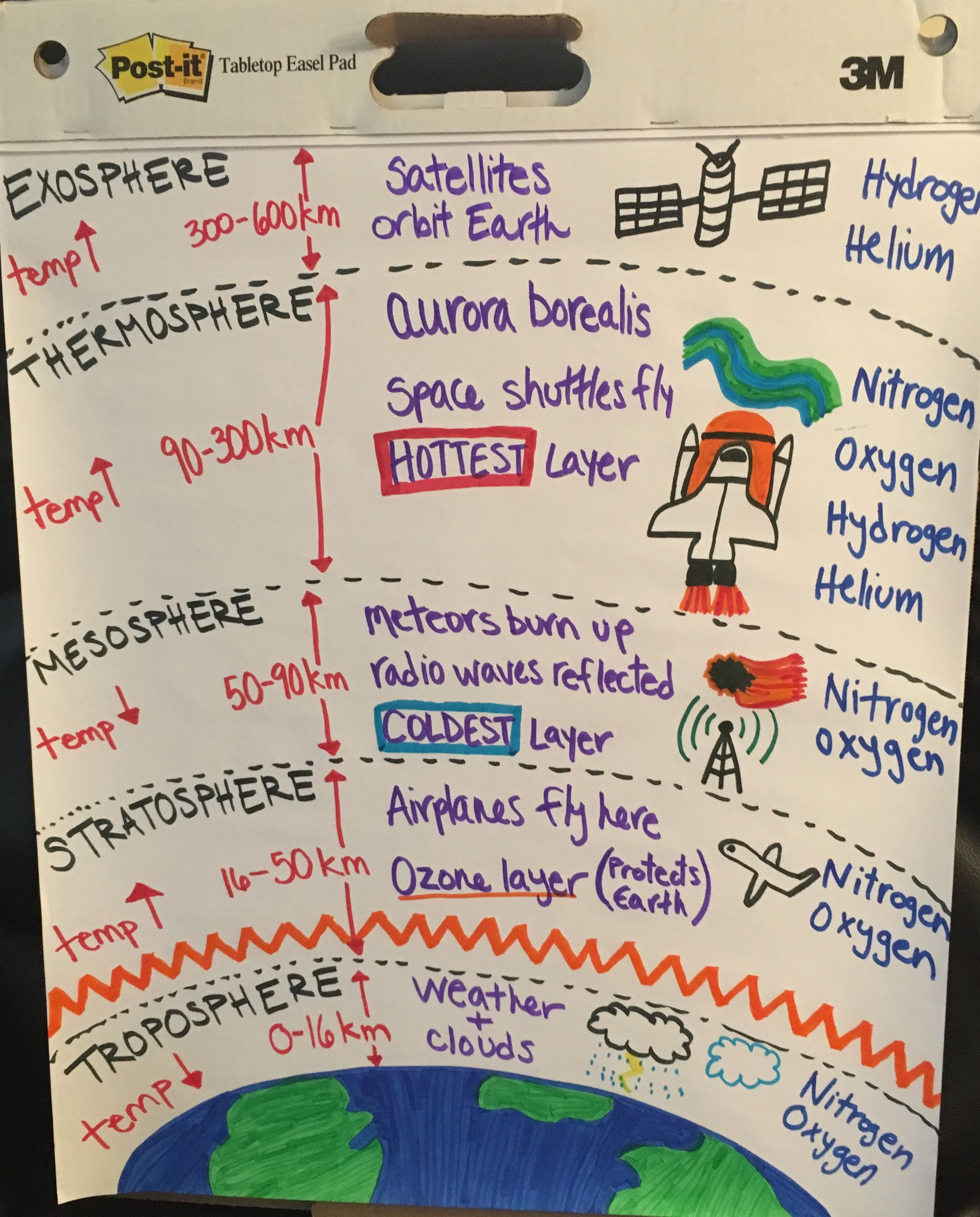 Climate vs weather anchor chart science pinterest anchor layers of the atmosphere anchor chart pooptronica