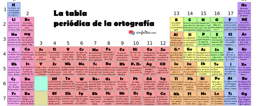 Fuente sinfaltas ahora que todos los elementos qumicos de la fuente sinfaltas ahora que todos los elementos qumicos de la tabla peridica tienen su nombre es buen momento para presentar la tabla peridica de la urtaz Image collections