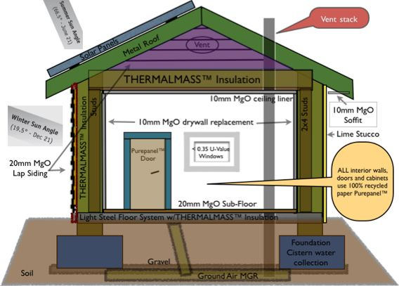 Hemp Insulation Extremely Efficient Hemp Insulation Drywall Replacement Green Building Materials