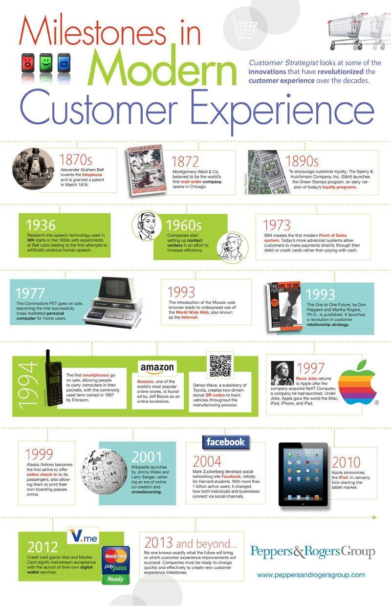 Milestones in Modern Customer Experience Customer
