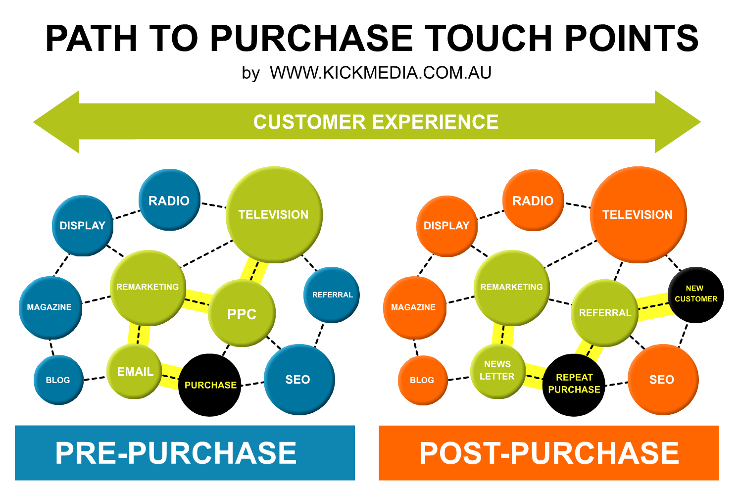 path to purchase diagram