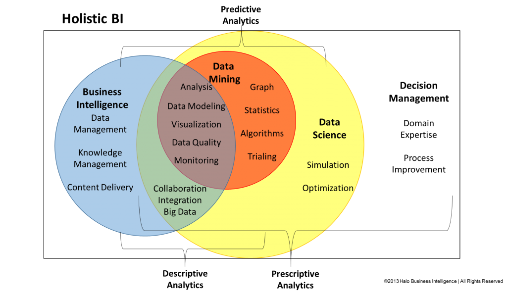 Data Science Venn Diagram Data Science Pinterest Data Science
