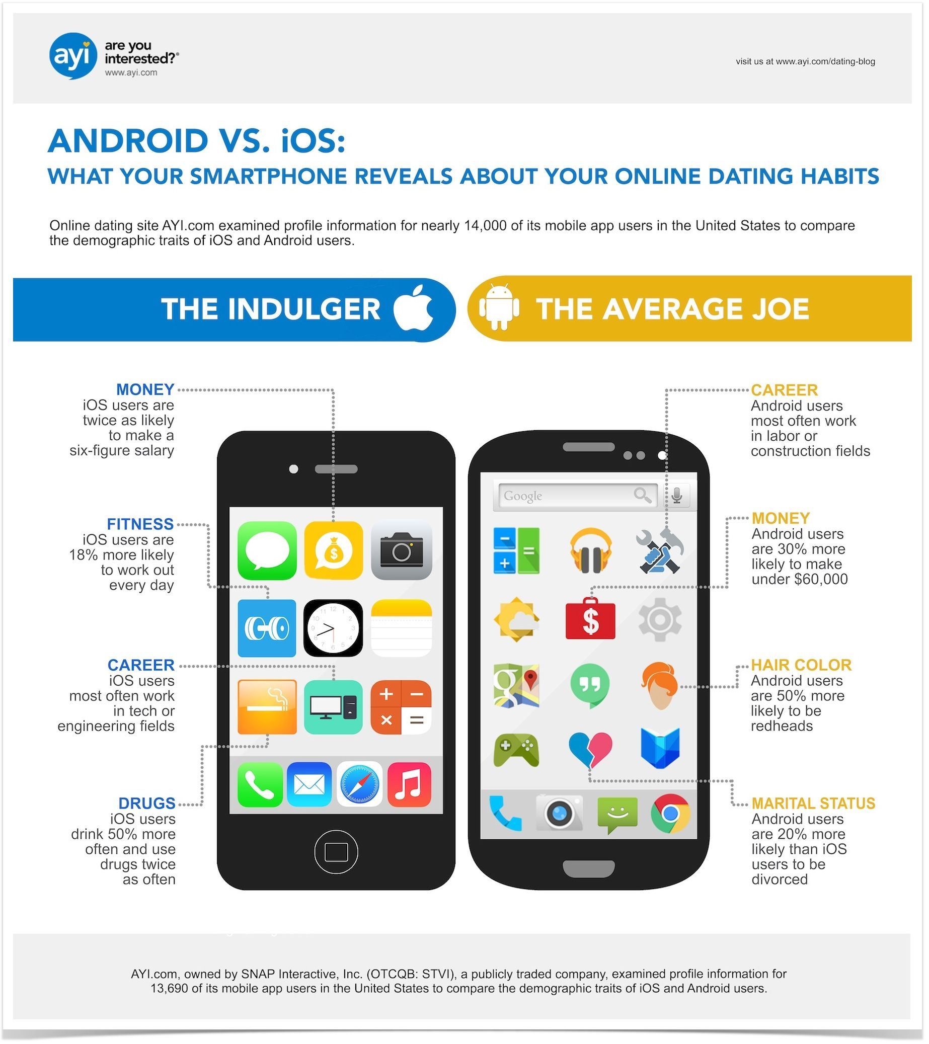 Android Vs Ios Which Platform Has The Most Desirable Singles Dating Online Habits Android