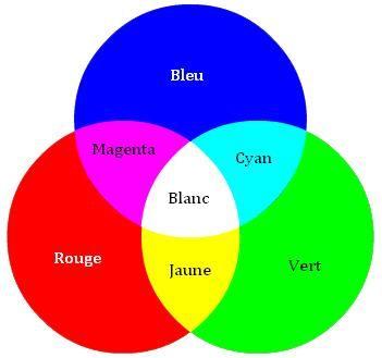 Melange De Couleur Vert Et Rouge.Resultat De Recherche D Images Pour Melange Des Couleurs