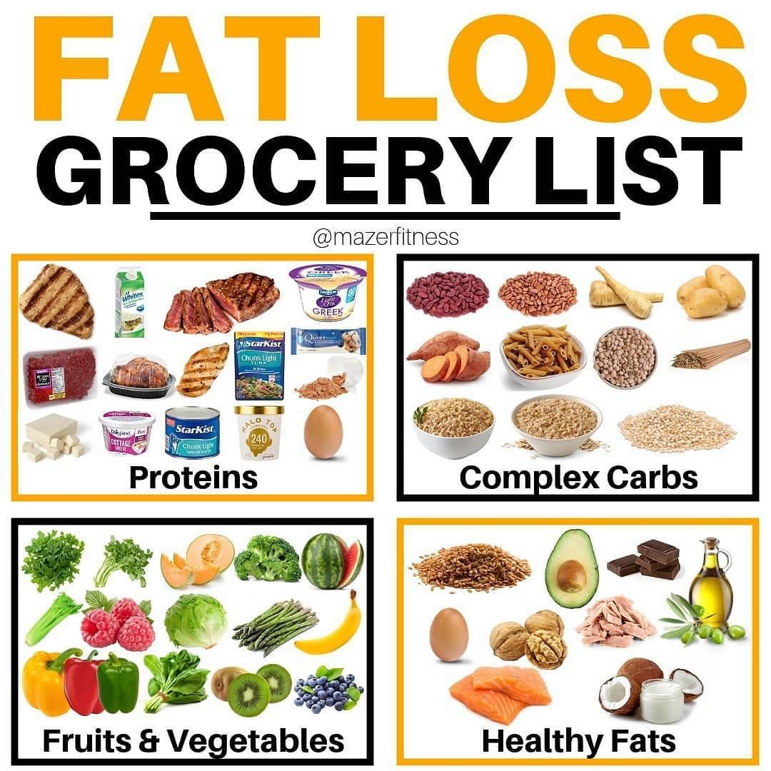 Use This Healthy Grocery List For Good Health and Top ...