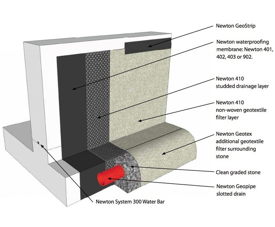Newton Waterproofing Newton 410 Geodrain Externally Applied Drainage Membrane 3 Of 3 Waterproofing Basement Drainage Membrane