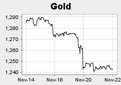 Gold Chart Prices