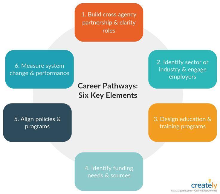 Career Pathways System