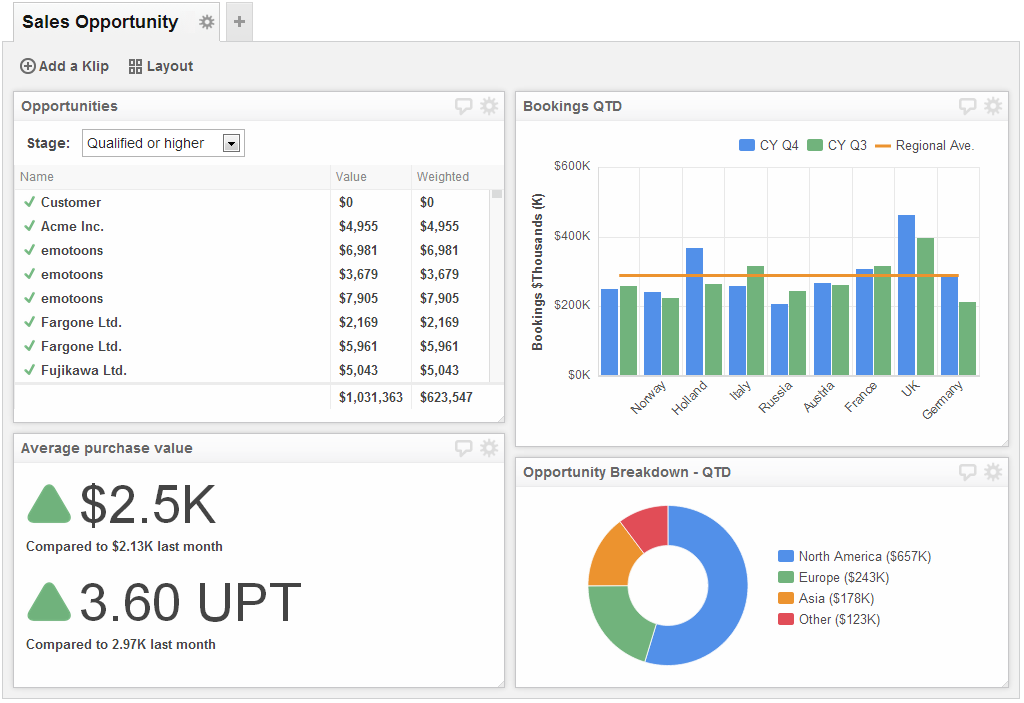Sales Opportunities Dashboard | test | Pinterest | Dashboard examples