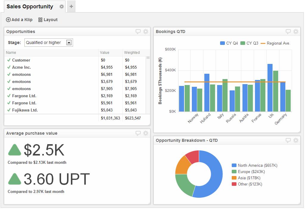 Sales Opportunities Dashboard  Test    Dashboard