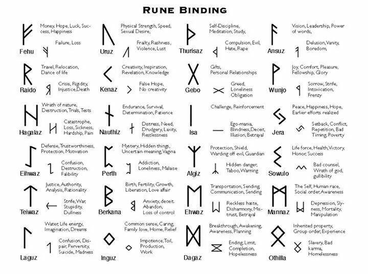 Bind Runes Nordic – Wonderful Image Gallery