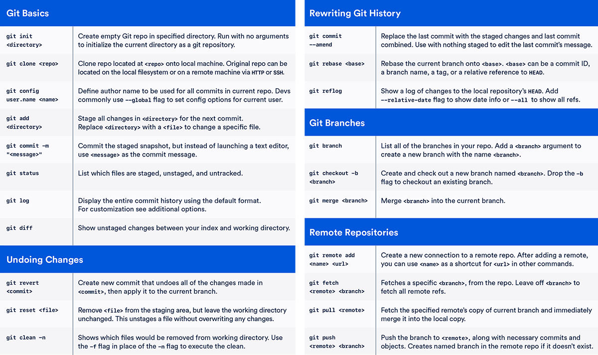 Android Interview Questions Github git cheat sheet #git #cheatsheet | cheat sheets, messages