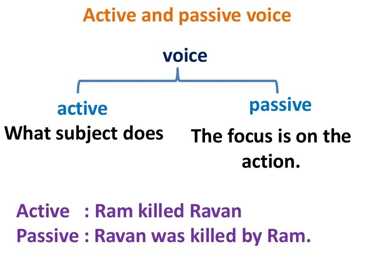 What Is Active Voice What Is Passive Voice Nounplus Active