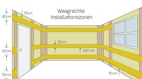 Waagerechte Installationszonen In Raumen Mit Arbeitsplatte Elektroinstallation Haus Elektroinstallation Haustechnik