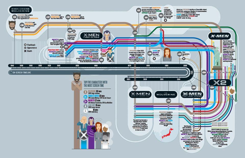 X Men Timeline Christian Tate X Men Timeline Infographic Timeline Movie