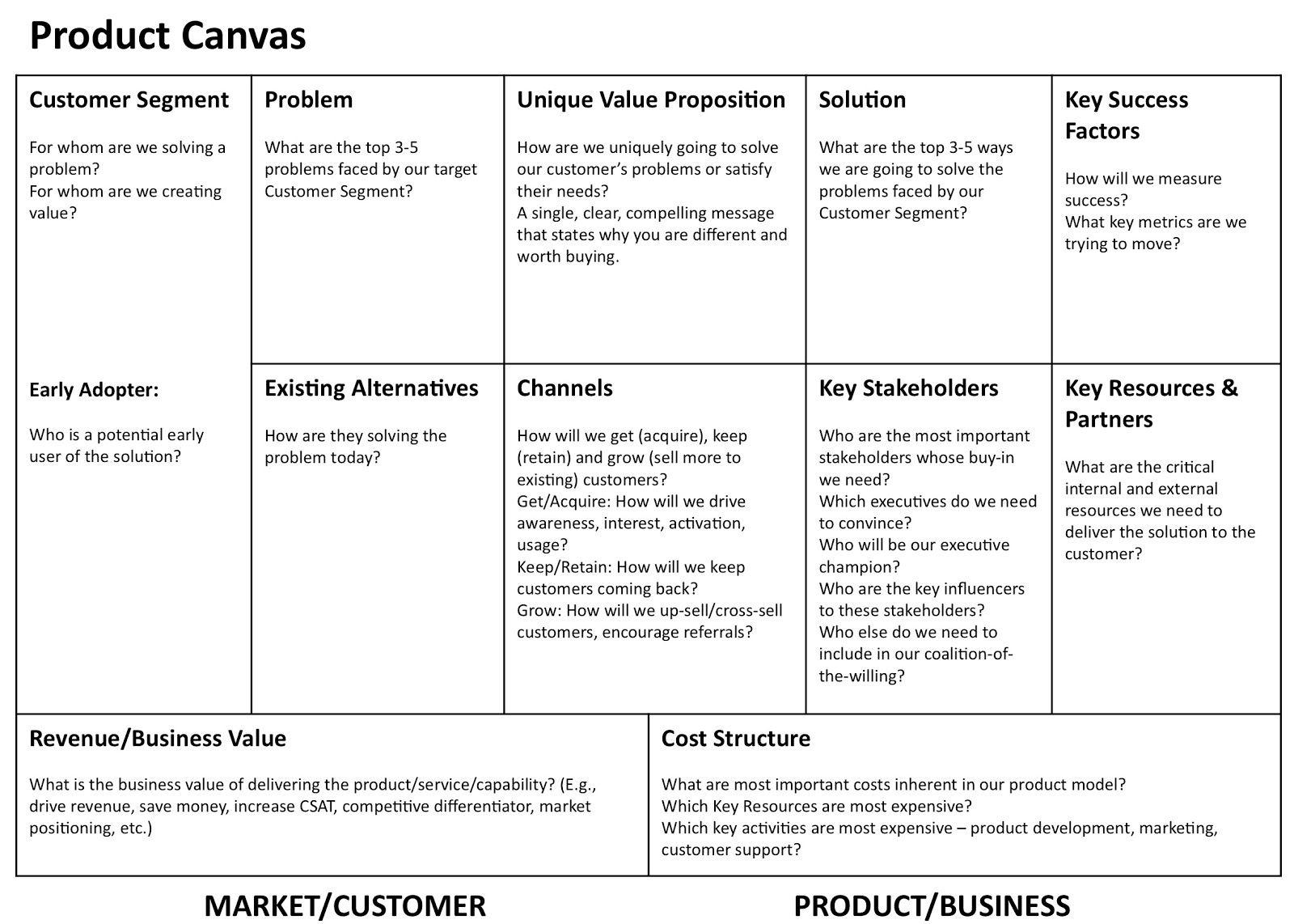 product development canvas Google zoeken Business case