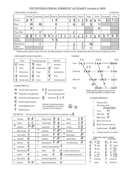 Language Learning  Ipa Chart  Linguistics  International Phonetic