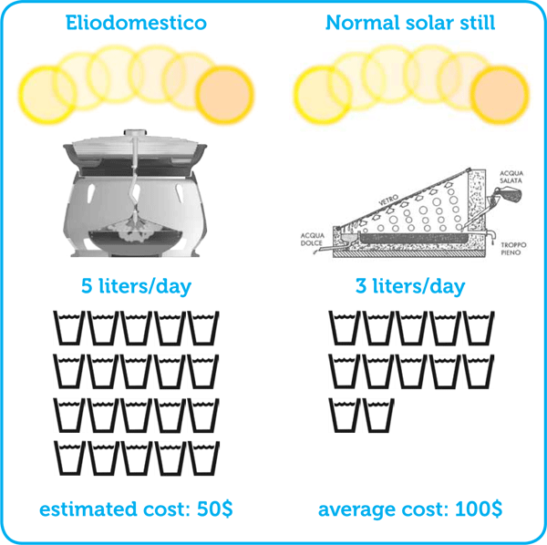 $50 Simple Solar Still Makes Salt Water Drinkable