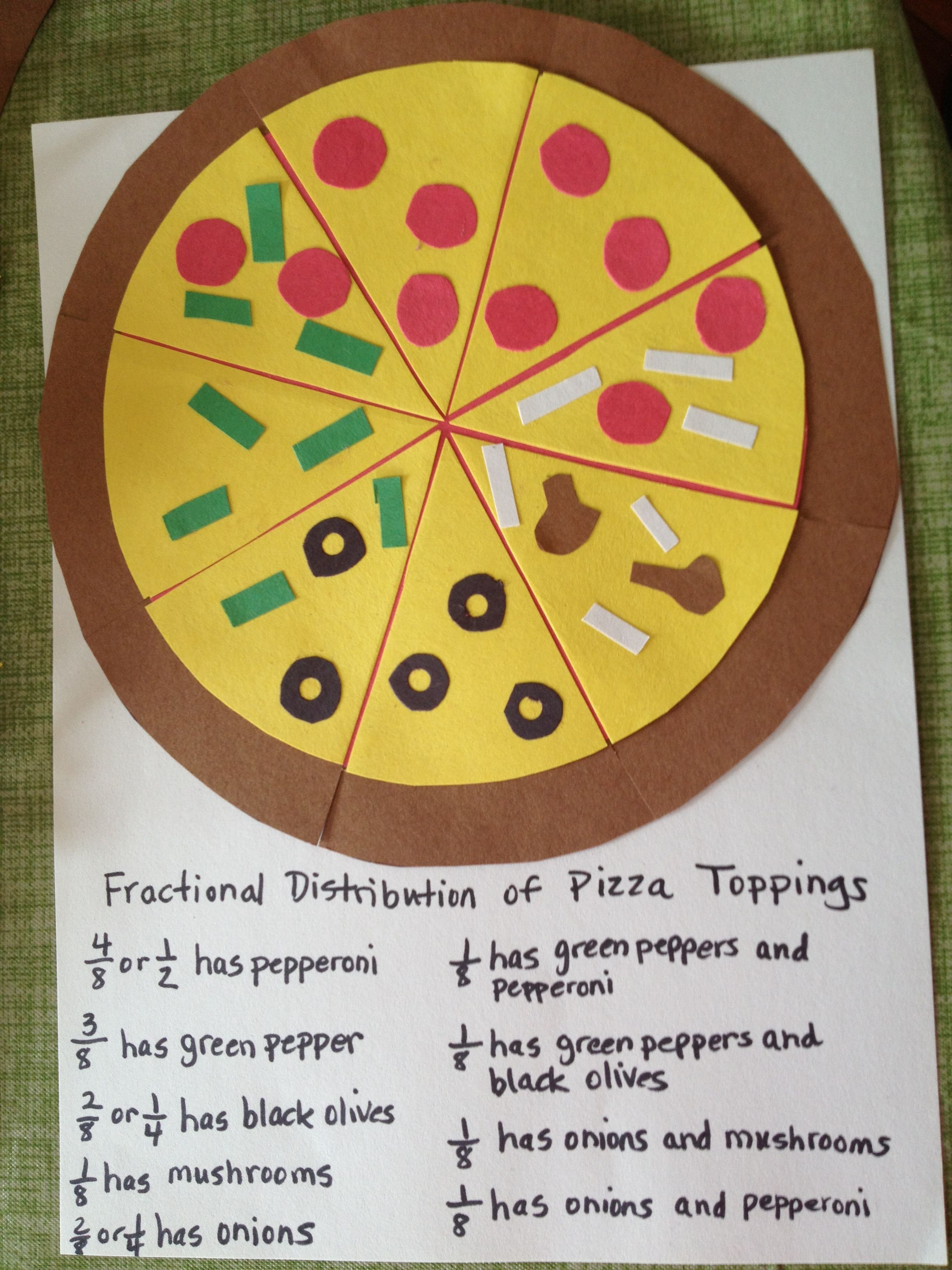 fraction pizza! this a creative way to teach students the concept of