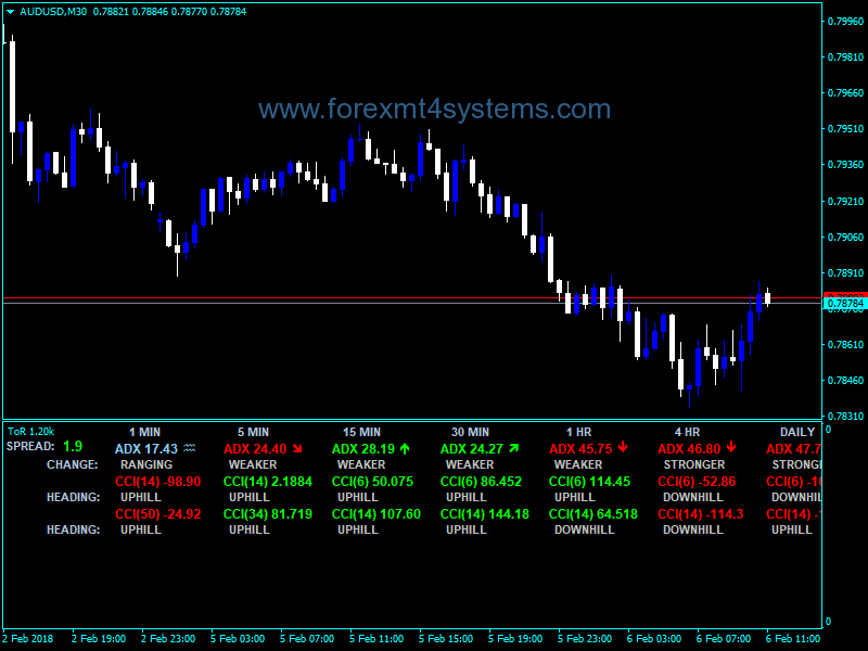 Forex Tor Advanced Dashboard Indicator (With images) | Forex