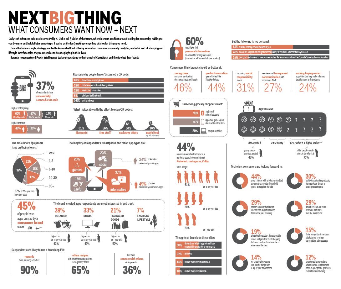 Annual Marketing Report  Google Search  Infografiikka