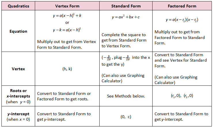 Review Of Quadratic Forms  Parabolas    Algebra Math