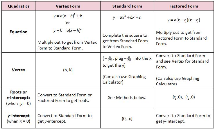 Review Of Quadratic Forms Parabolas Pinterest Algebra Math