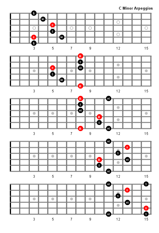 C Minor Arpeggio Fretboard Diagrams Guitar Scales Charts Modes