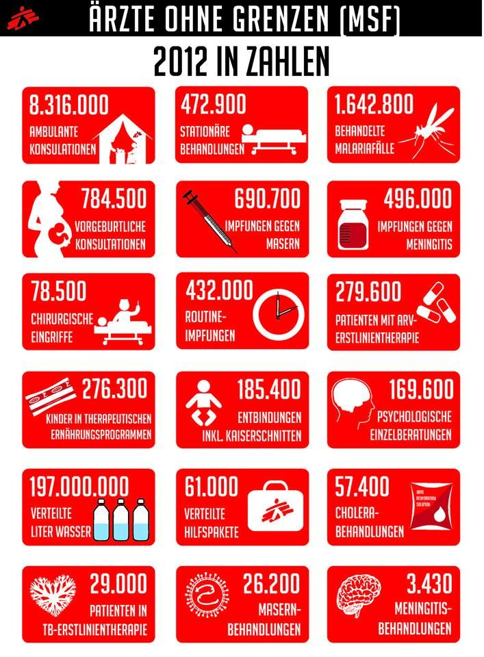 Medecins Sans Frontiers MSF 2012 By The Numbers