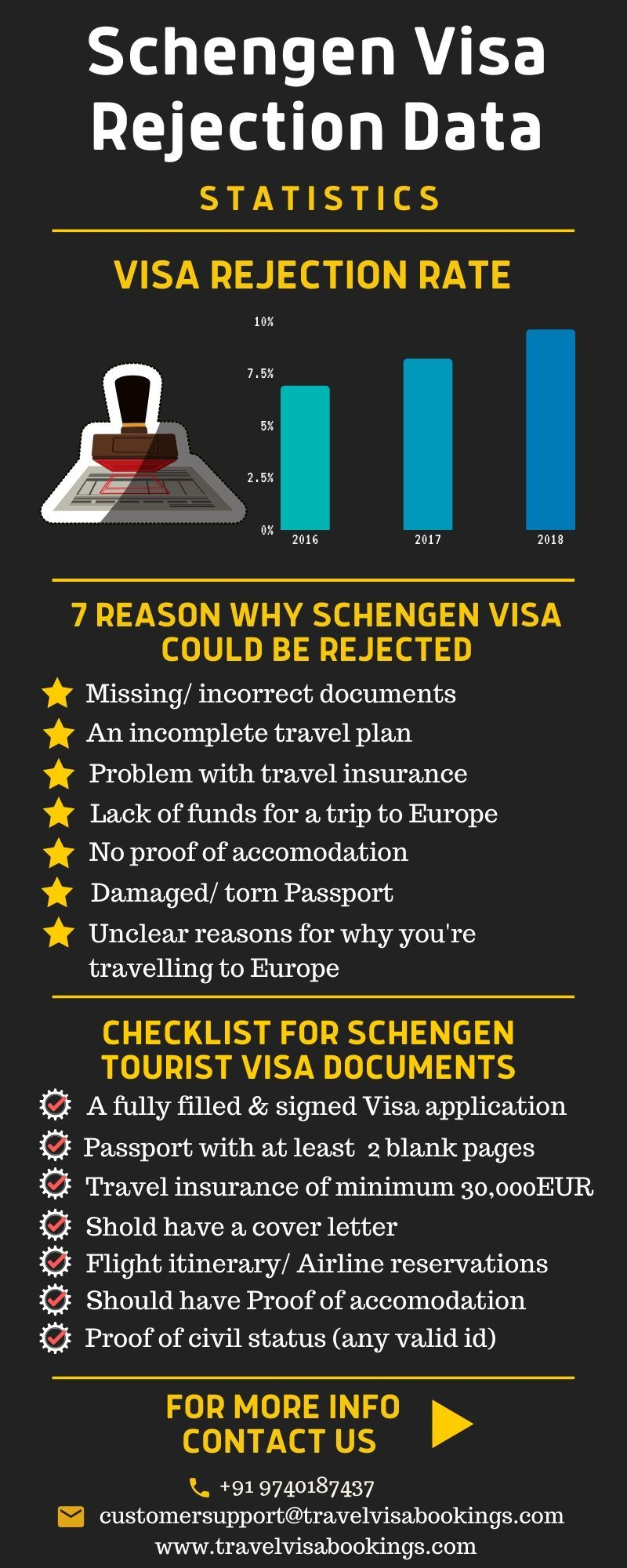 schengen visa rejection data information, entry level diesel mechanic resume modern one page template free download how do you write a cv with no experience