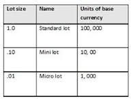 Comparing Forex Micro Accounts with Standard and Mini Currency Trading Accounts