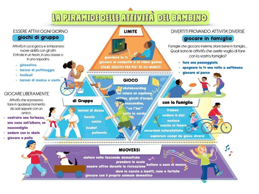 La piramide dell'attività motoria per i bambini bambini