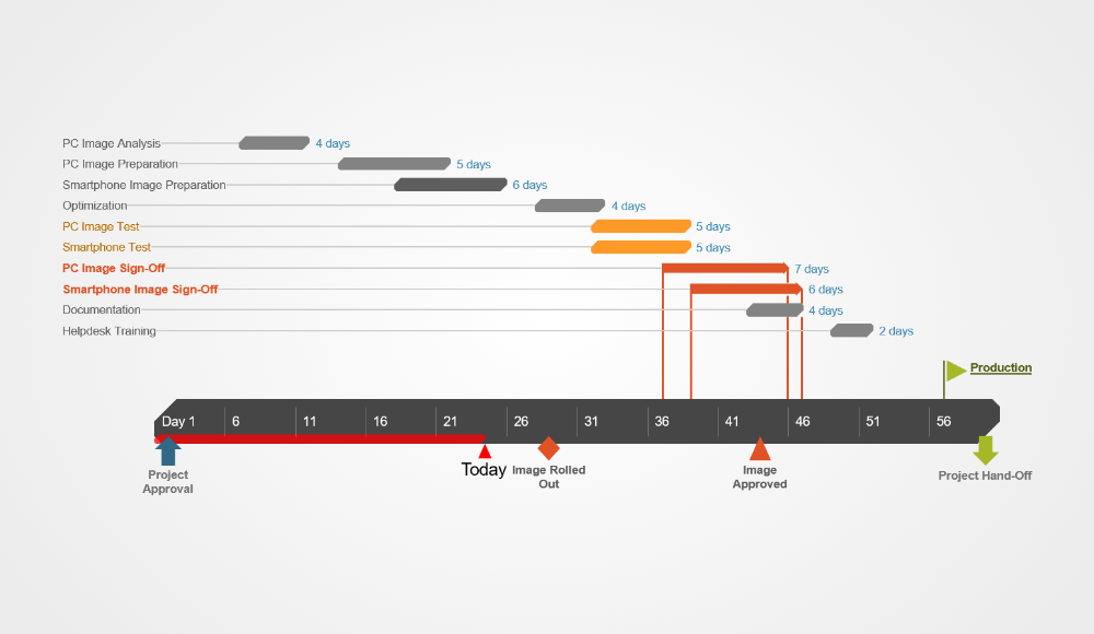 gantt chart examples for visual project management in 2020 templates