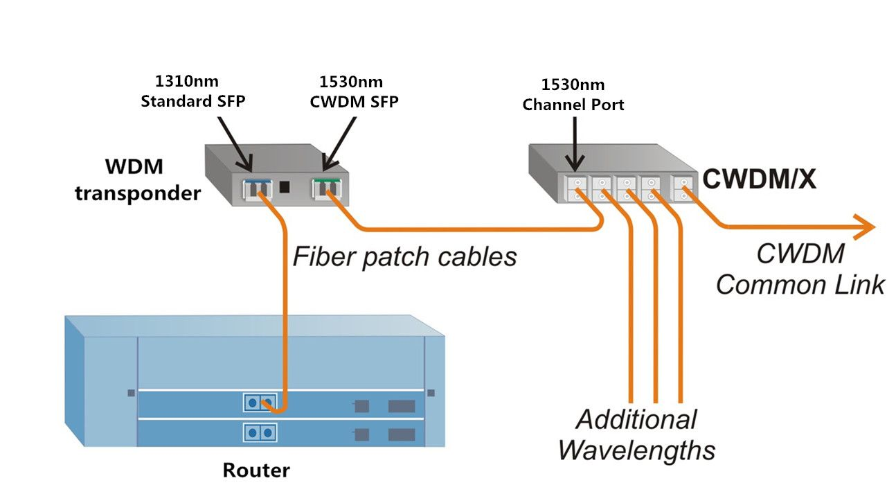 Analysis Of Oeo Transponder Application In Wdm Network Networking Application Fiber Optic Cable