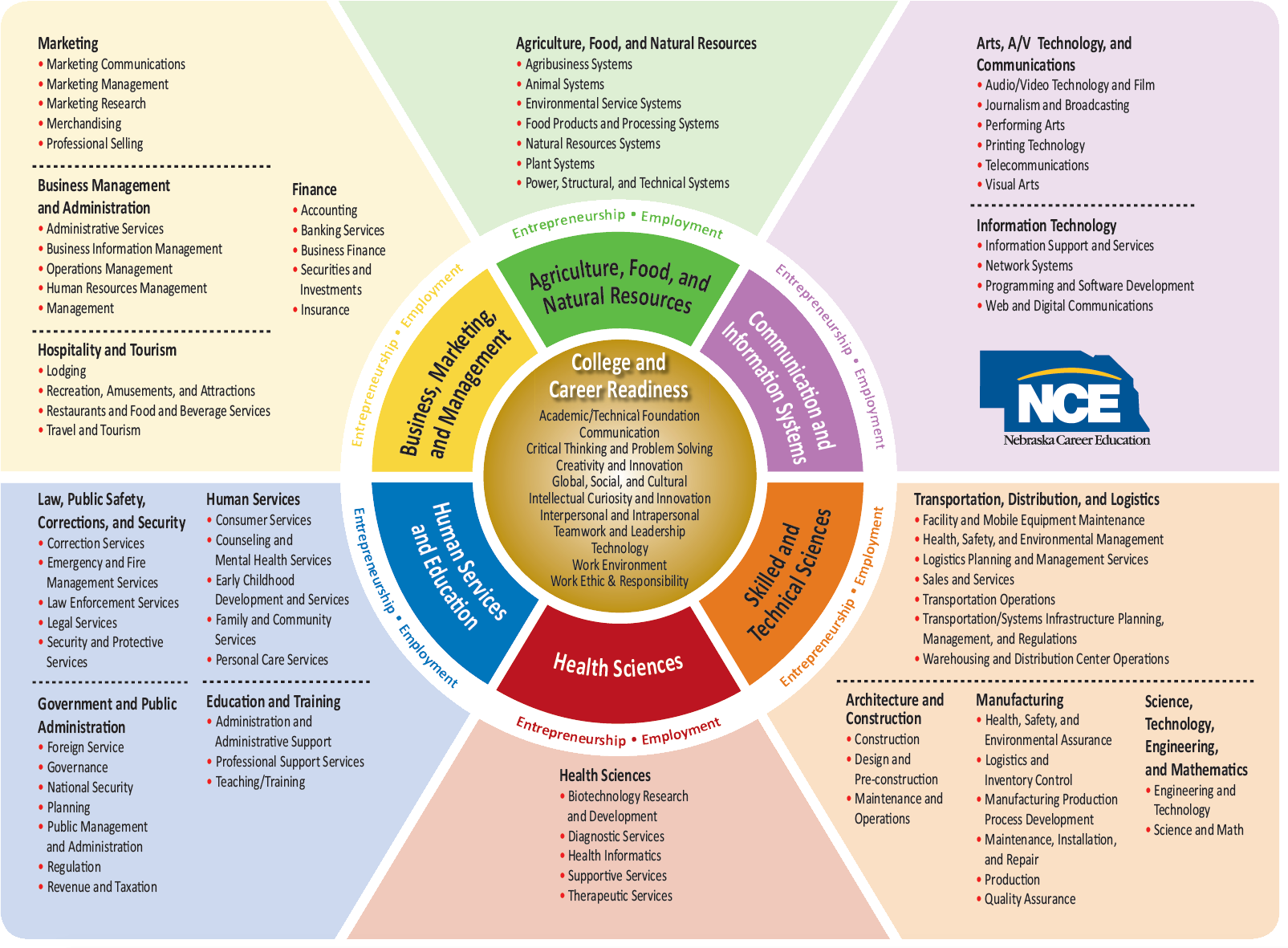 NCE Career Fields And Clusters Model School Counseling