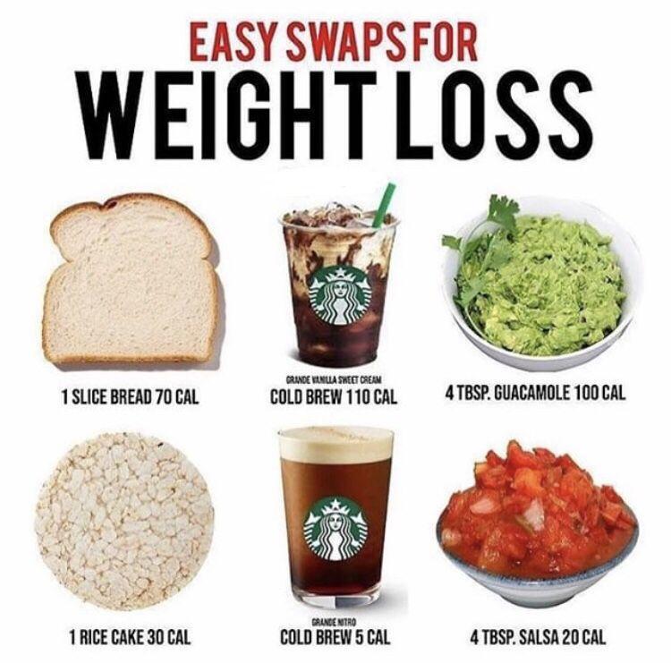 Fitness Healthylife Heath Food Diet Weightloss Gym