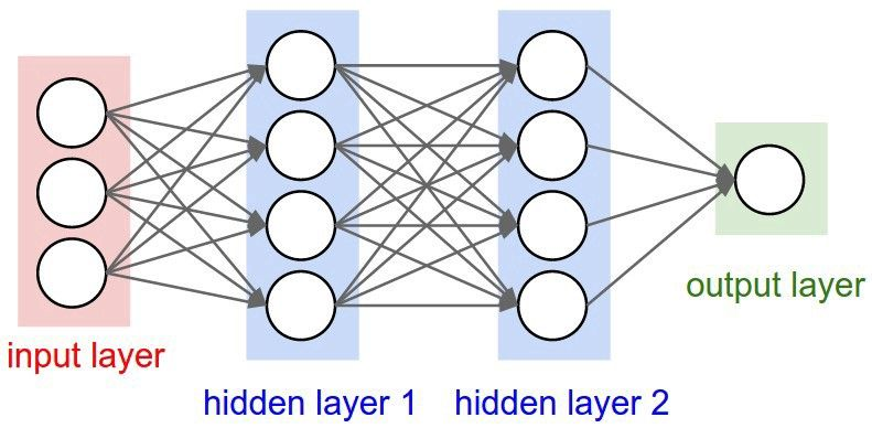 Debunking Artificial Neural Networks Ann With Practical Examples Deep Learning Artificial Neural Network Machine Learning Deep Learning