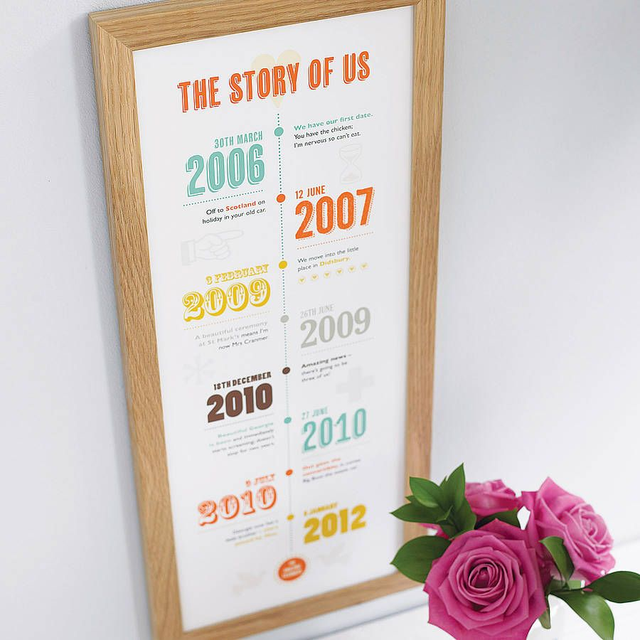 10 Years Wedding Anniversary Gift: Personalised 'Story Of Us' Timeline Print