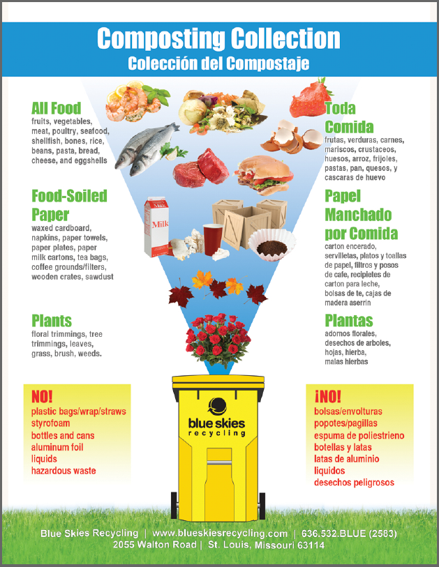 What To Compost Poster Organic