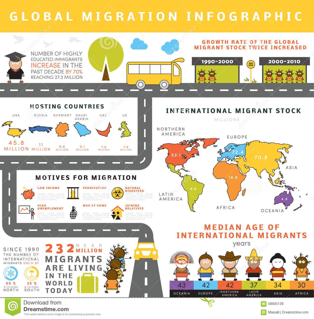 Global Migration Infographic