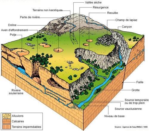 Hydrogéologie - formations calcaires et karst