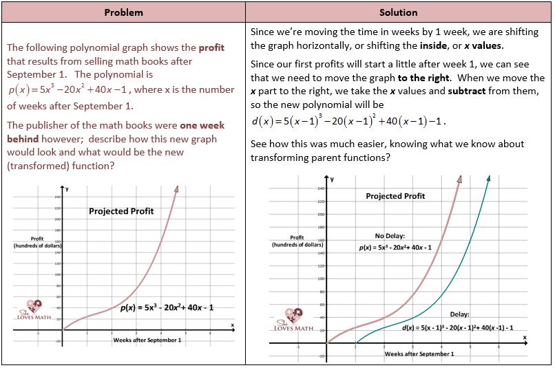 Parent Function Transformation Profit Problem Instruction
