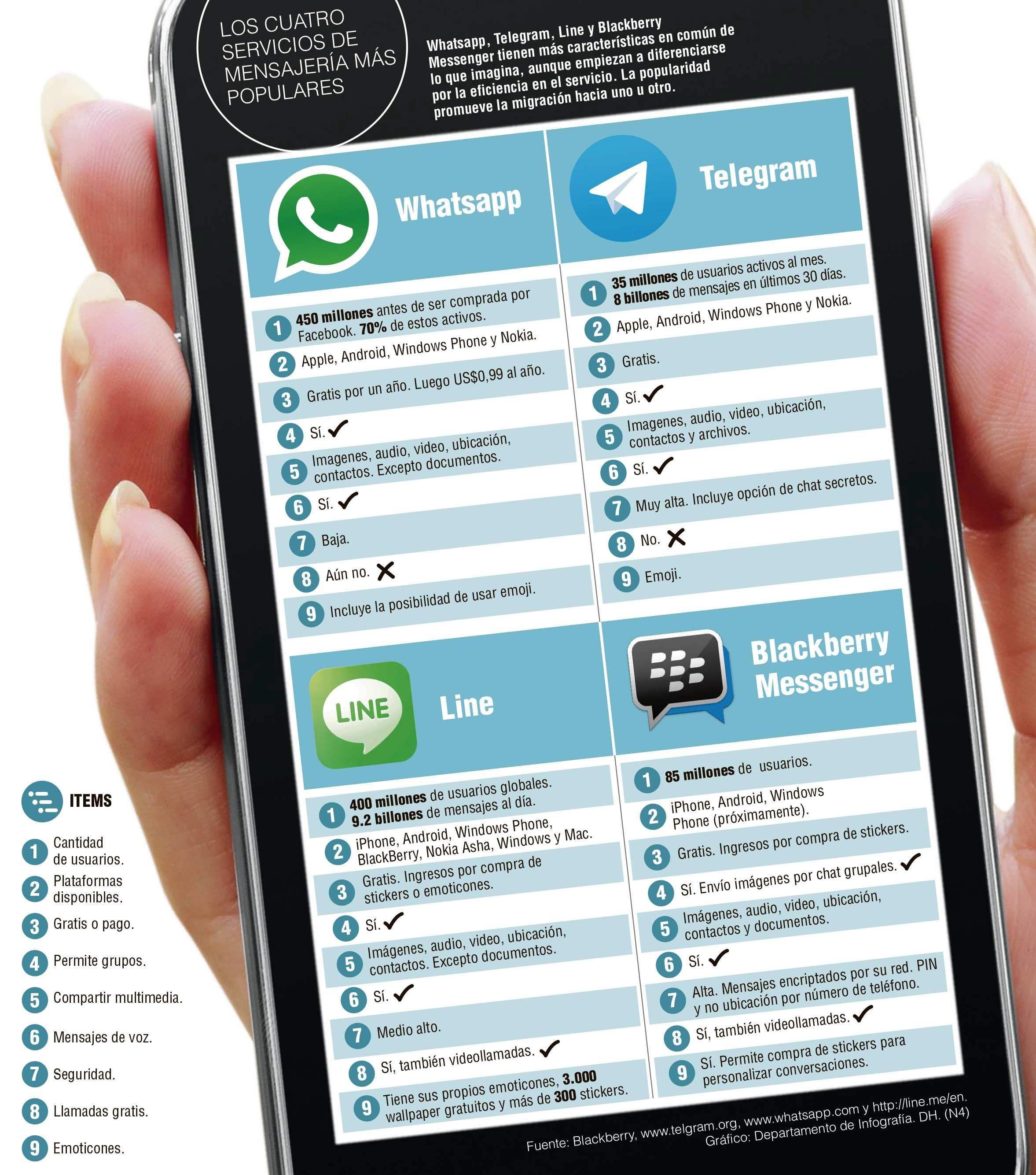 Hay vida más allá de Whatsapp Los fallos de este popular servicio cuestionan la fidelidad de los usuarios. Otras opciones.
